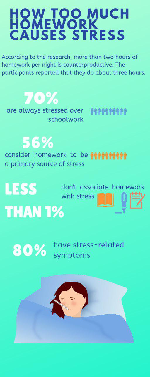 how homework causes stress